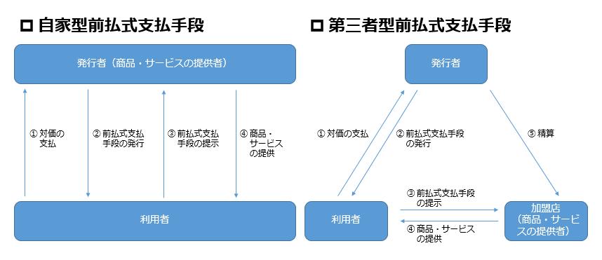 自家型前払式支払手段と第三者型前払式支払手段
