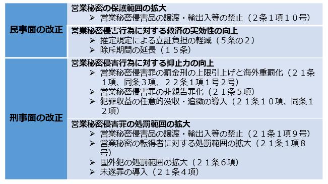 平成27年不正競争防止法改正の概要